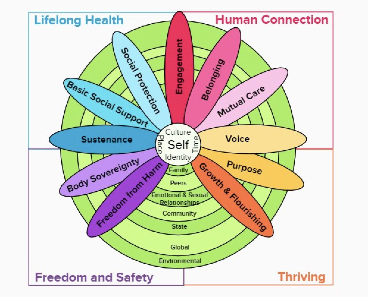 4W Wellbeing Model